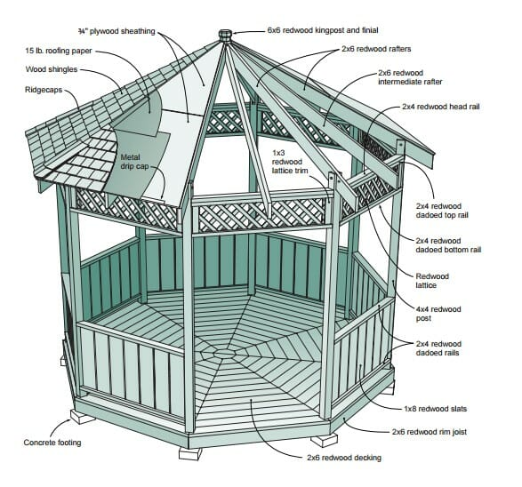 Free gazebo plans 14 diy ideas to enjoy outdoor living for Garden gazebo designs plans