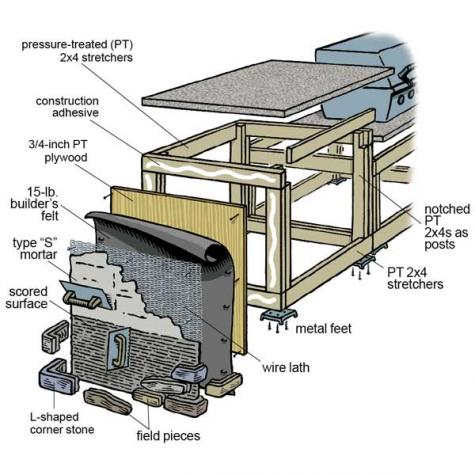 17 Outdoor Kitchen Plans-Turn Your Backyard Into Entertainment Zone ...