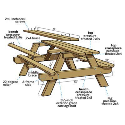 20 free picnic table plans enjoy outdoor meals with - Table picnic bois enfant ...